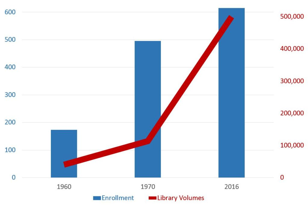 chart: enrollment and library volumes