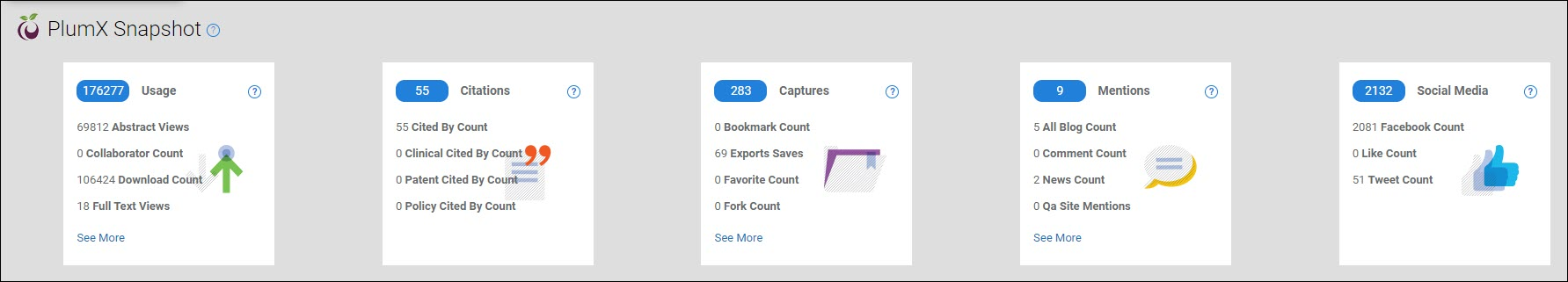 The PlumX Snapshot bar showing the five PlumX categories: Usage, Citations, Captures, Mentions, and Social Media